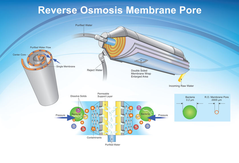 Reverse Osmosis membrane pore system. Illustration.