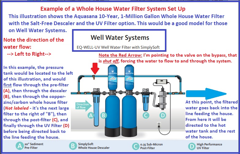 How a whole house water filtration system works using the Aquasana 10-year 1 million gallon whole house water filter with salt-free descaler