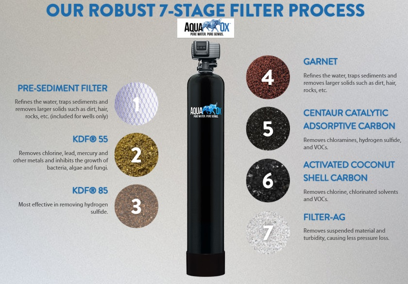 Best Whole House Water Filters - AquaOx 7-Stage Filters